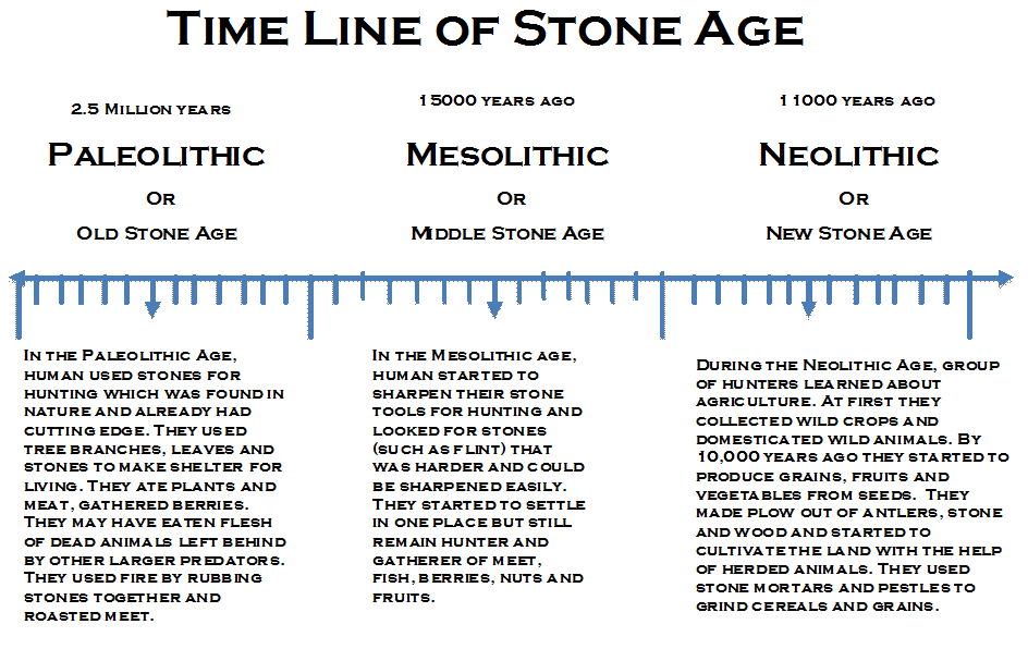 paleolithic and neolithic periods essay An essay or paper on paleolithic to neolithic age transition there were changes that occurred from the paleolithic period to the neolithic small changes were made in this time, from the culture, to bigger changes like economics, and agriculture.